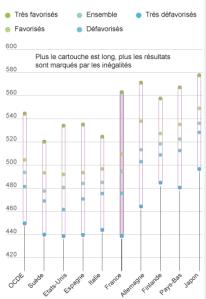 Le Monde Opportunity Gap Graph